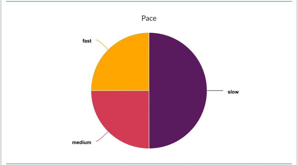 The StoryGraph Pace Breakdown October 2020 ~ Rae's Reads and Reviews