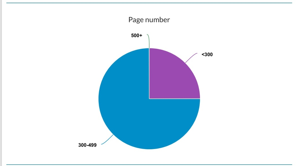 The StoryGraph Page Number Breakdown October 2020 ~ Rae's Reads and Reviews