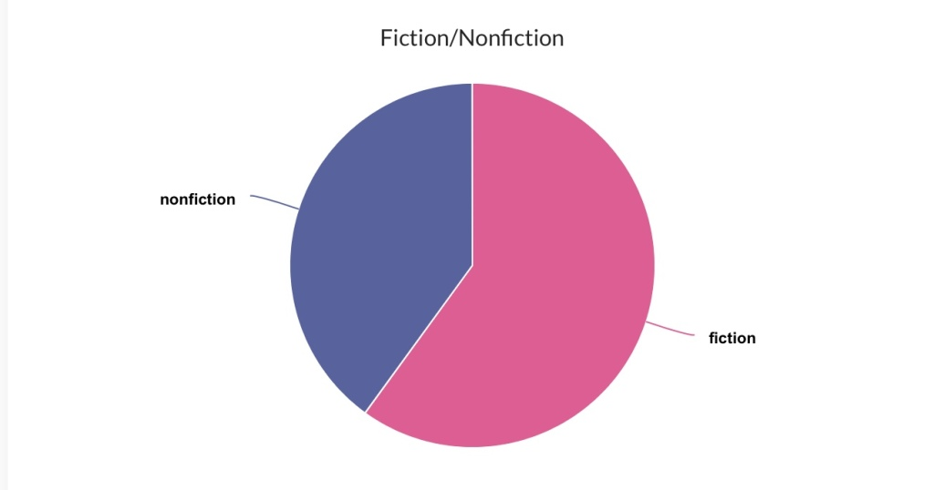 The StoryGraph Fiction/Nonfiction pie chart ~ Rae's Reads and Reviews