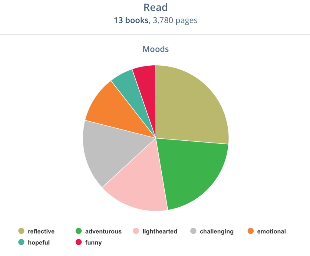 Moods Reading Chart from the StoryGraph - Rae's Reads and Reviews