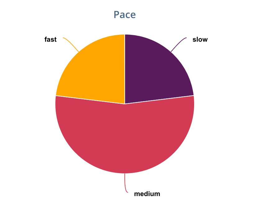 Pace Reading Chart from the StoryGraph - Rae's Reads and Reviews