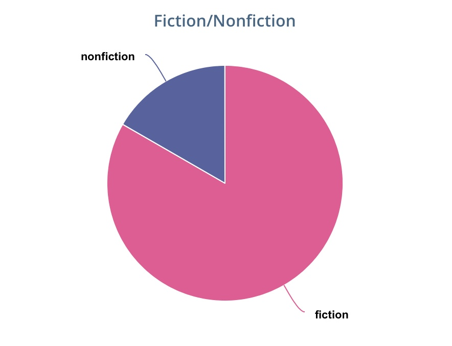 Fiction vs Nonfiction Reading Chart from the StoryGraph - Rae's Reads and Reviews